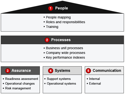 Organization Transformation For An Oil And Gas Super Major