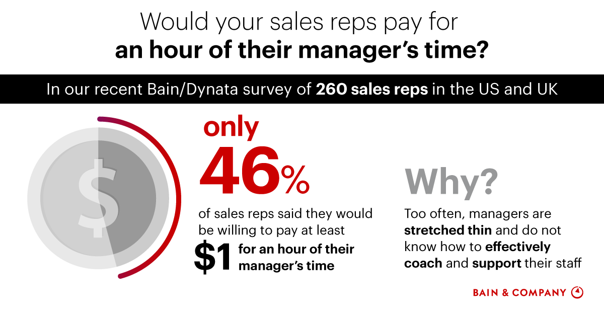 Infographic: Would Your Sales Reps Pay for an Hour of Their Manager's Time?