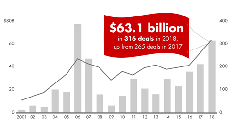 Global Healthcare Private Equity Report 2015 - Bain Report