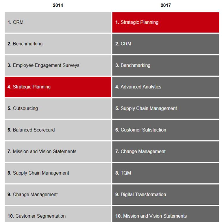 09866915145 Management Tools   Trends - Bain   Company