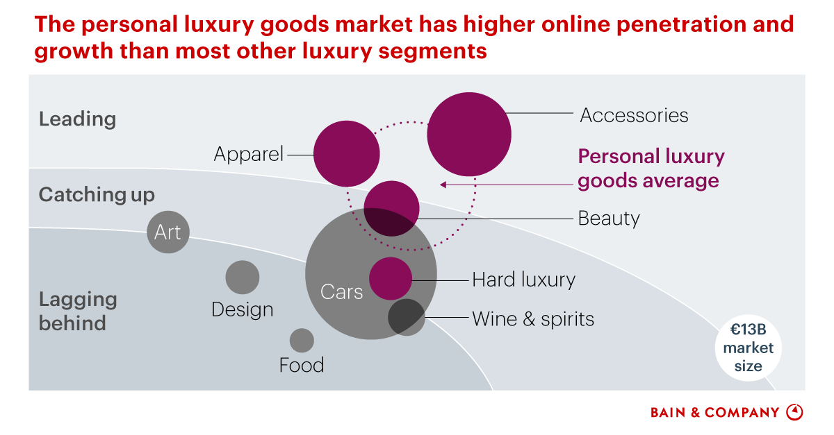 Eight Themes That Are Rewriting The Future Of Luxury Goods Bain Company