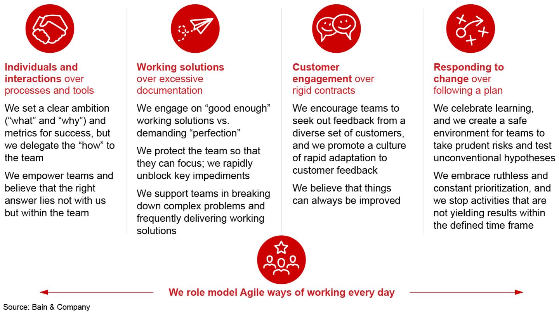 Agile Leadership - Doing Agile Right   Bain & Company