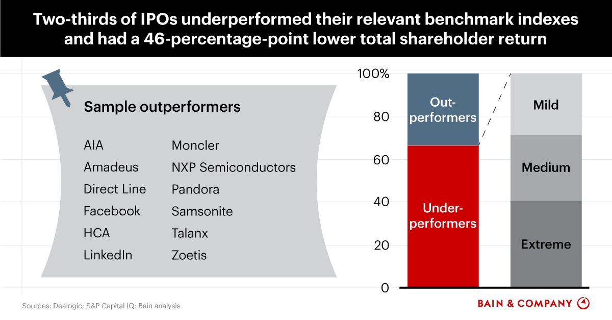 Reversing the Winner's Curse of the IPO