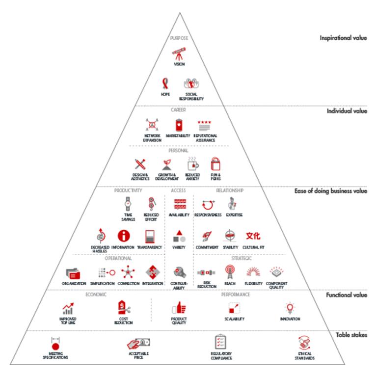 The B2B Elements of Value - Bain & Company