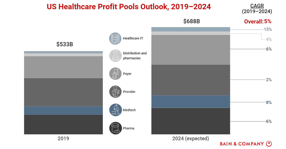 Us Healthcare Profit Pool To Rise At A Healthy Pace Bain Company