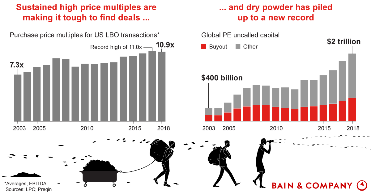 Private Equity's High-Multiple Challenge - Bain & Company