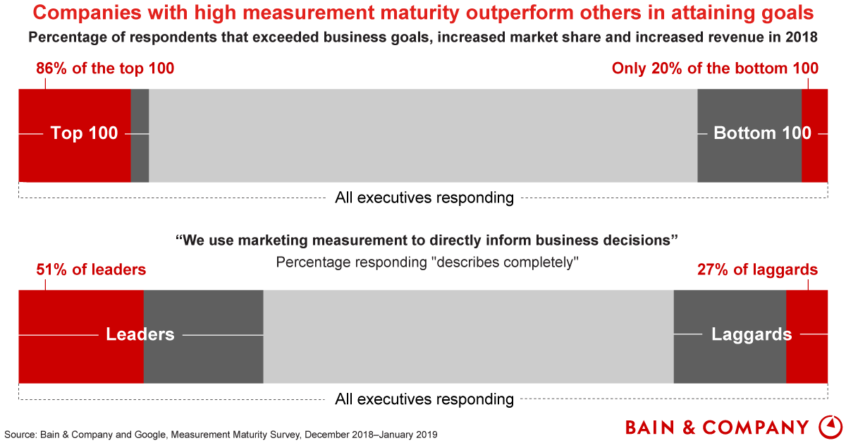 Turning Measurement into a Marketing Advantage - Bain & Company