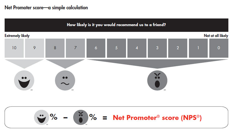 loyalty-insights-introducing-nps-fig-01_embed